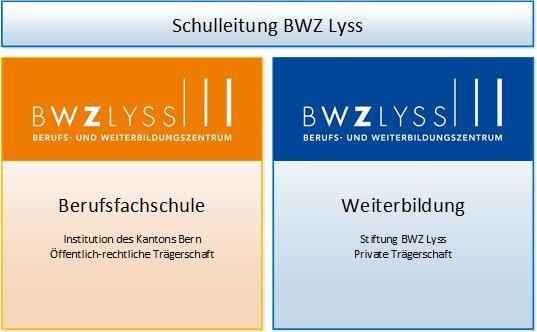 Struktur-BWZ-Lyss