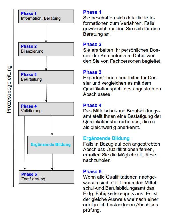 validierung-eba-phasen